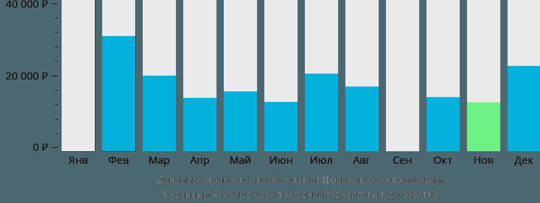 Динамика стоимости авиабилетов из Цюриха в Осло по месяцам