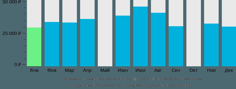 Динамика стоимости авиабилетов из Цюриха в Новосибирск по месяцам