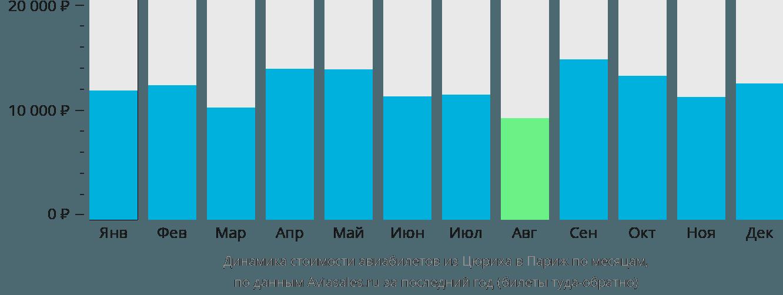 Динамика стоимости авиабилетов из Цюриха в Париж по месяцам