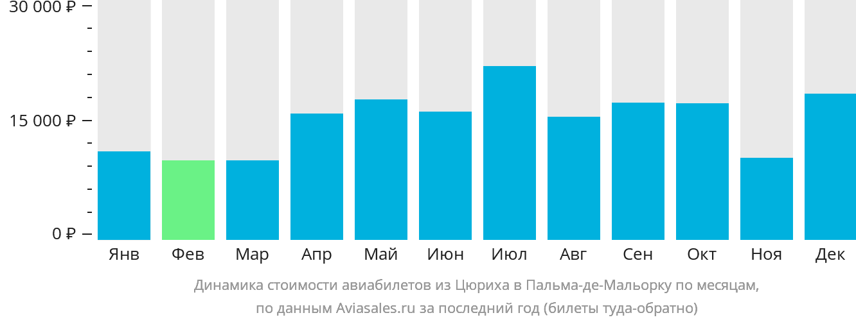 Динамика стоимости авиабилетов из Цюриха в Пальма-де-Мальорку по месяцам