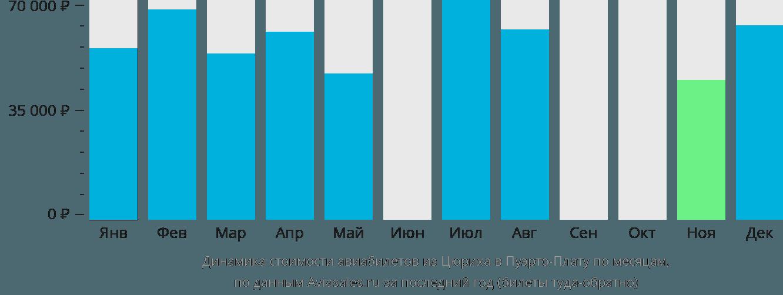 Динамика стоимости авиабилетов из Цюриха в Пуэрто-Плату по месяцам