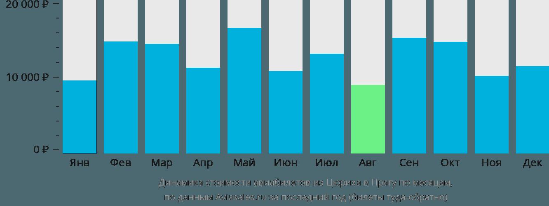 Динамика стоимости авиабилетов из Цюриха в Прагу по месяцам