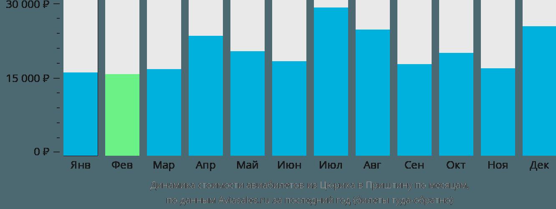 Динамика стоимости авиабилетов из Цюриха в Приштину по месяцам