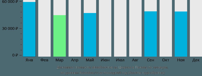 Динамика стоимости авиабилетов из Цюриха в Панаму по месяцам