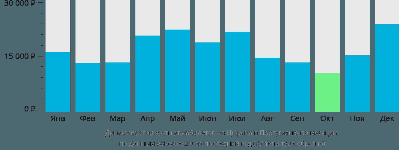 Динамика стоимости авиабилетов из Цюриха в Португалию по месяцам