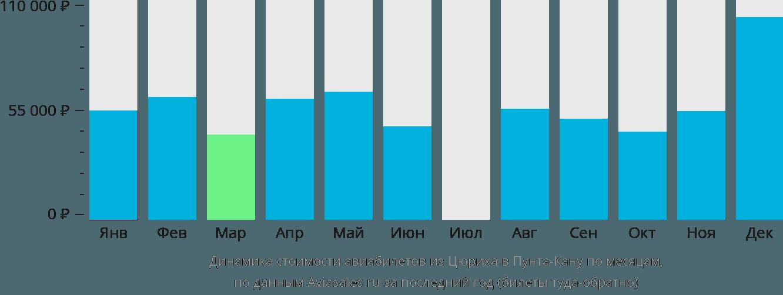 Динамика стоимости авиабилетов из Цюриха в Пунта-Кану по месяцам