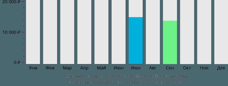 Динамика стоимости авиабилетов из Цюриха в Пулу по месяцам