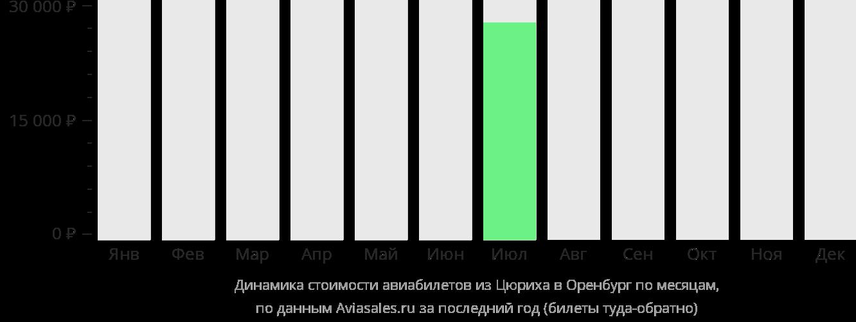 Динамика стоимости авиабилетов из Цюриха в Оренбург по месяцам