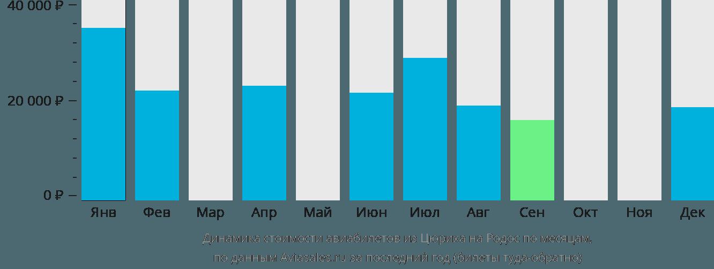 Динамика стоимости авиабилетов из Цюриха на Родос по месяцам