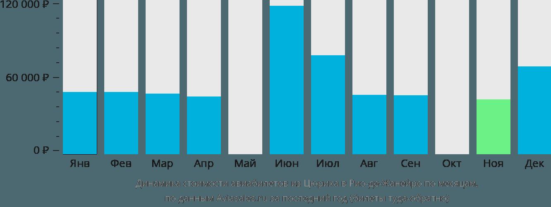 Динамика стоимости авиабилетов из Цюриха в Рио-де-Жанейро по месяцам