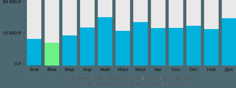 Динамика стоимости авиабилетов из Цюриха в Ригу по месяцам