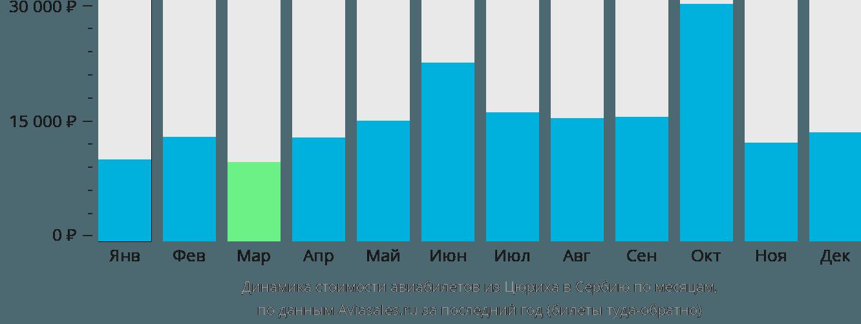 Динамика стоимости авиабилетов из Цюриха в Сербию по месяцам