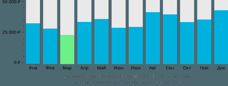 Динамика стоимости авиабилетов из Цюриха в Россию по месяцам