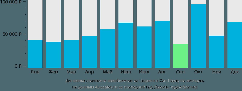 Динамика стоимости авиабилетов из Цюриха в Сан-Паулу по месяцам