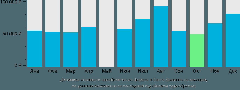 Динамика стоимости авиабилетов из Цюриха в Санто-Доминго по месяцам