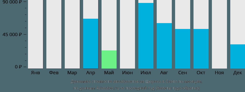 Динамика стоимости авиабилетов из Цюриха в Сиэтл по месяцам
