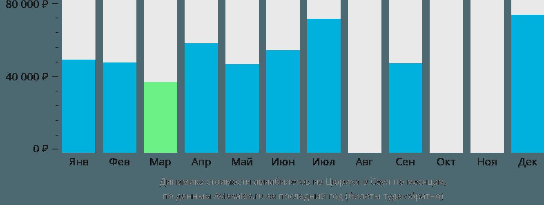 Динамика стоимости авиабилетов из Цюриха в Сеул по месяцам