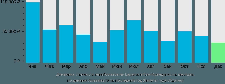Динамика стоимости авиабилетов из Цюриха в Сан-Франциско по месяцам