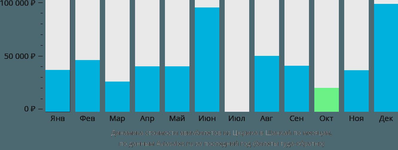 Динамика стоимости авиабилетов из Цюриха в Шанхай по месяцам