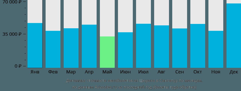 Динамика стоимости авиабилетов из Цюриха в Сингапур по месяцам