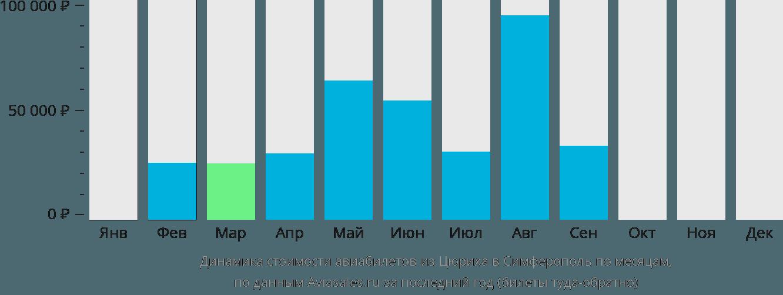 Динамика стоимости авиабилетов из Цюриха в Симферополь по месяцам