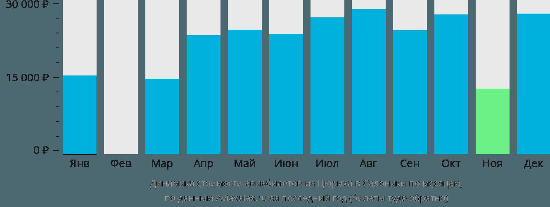 Динамика стоимости авиабилетов из Цюриха в Салоники по месяцам