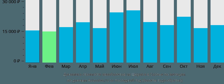 Динамика стоимости авиабилетов из Цюриха в Скопье по месяцам