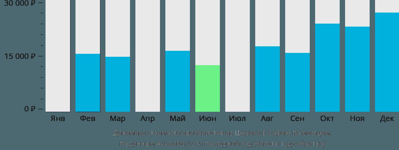 Динамика стоимости авиабилетов из Цюриха в Софию по месяцам