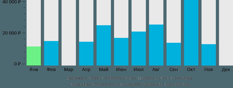 Динамика стоимости авиабилетов из Цюриха в Сплит по месяцам