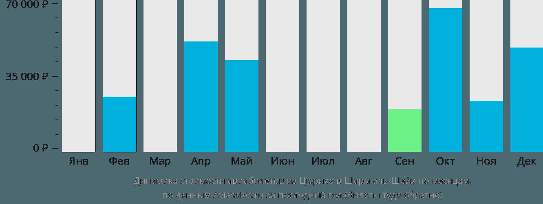 Динамика стоимости авиабилетов из Цюриха в Шарм-эль-Шейх по месяцам