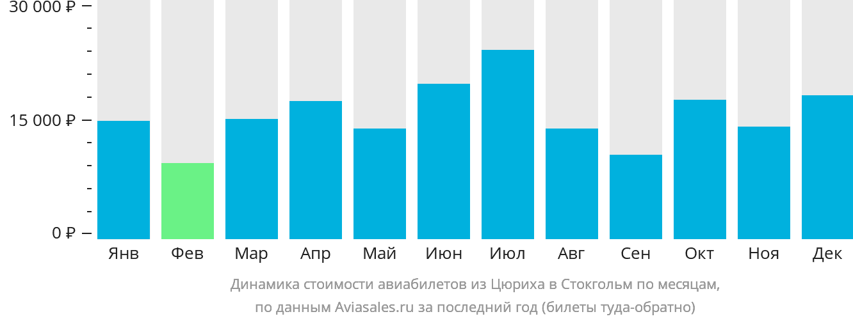 Динамика стоимости авиабилетов из Цюриха в Стокгольм по месяцам