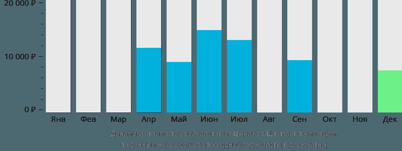 Динамика стоимости авиабилетов из Цюриха в Штутгарт по месяцам