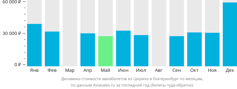 Динамика стоимости авиабилетов из Цюриха в Екатеринбург по месяцам