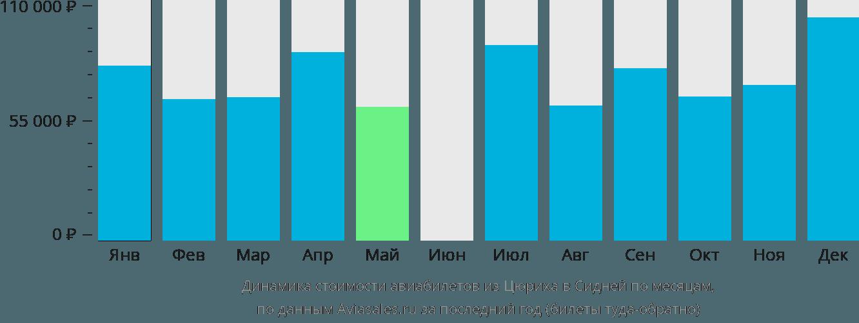 Динамика стоимости авиабилетов из Цюриха в Сидней по месяцам