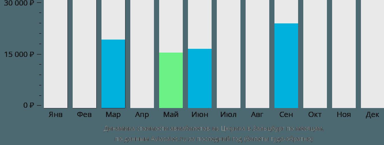 Динамика стоимости авиабилетов из Цюриха в Зальцбург по месяцам