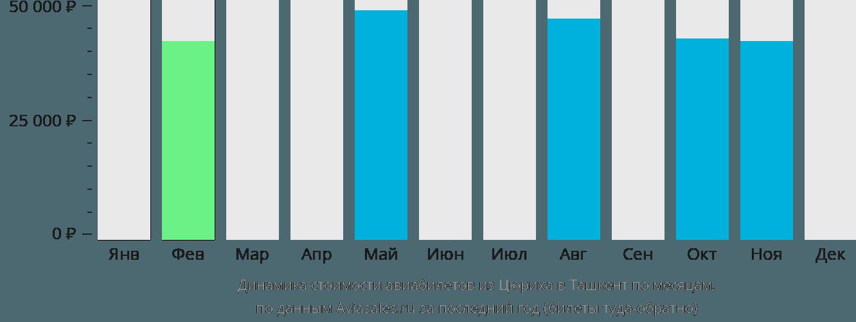 Динамика стоимости авиабилетов из Цюриха в Ташкент по месяцам