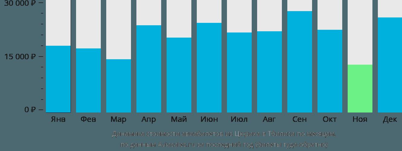 Динамика стоимости авиабилетов из Цюриха в Тбилиси по месяцам