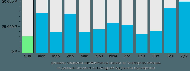 Динамика стоимости авиабилетов из Цюриха на Тенерифе по месяцам