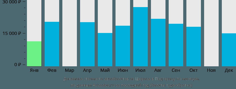 Динамика стоимости авиабилетов из Цюриха в Подгорицу по месяцам
