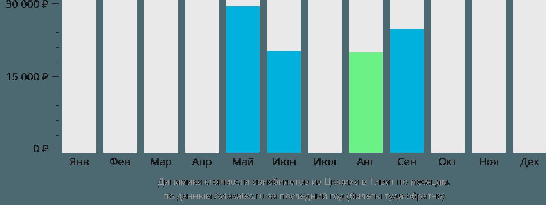 Динамика стоимости авиабилетов из Цюриха в Тиват по месяцам