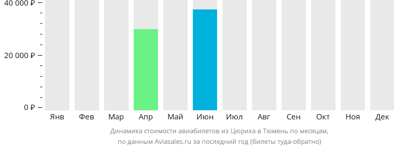 Динамика стоимости авиабилетов из Цюриха в Тюмень по месяцам