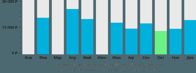 Динамика стоимости авиабилетов из Цюриха в Таллин по месяцам