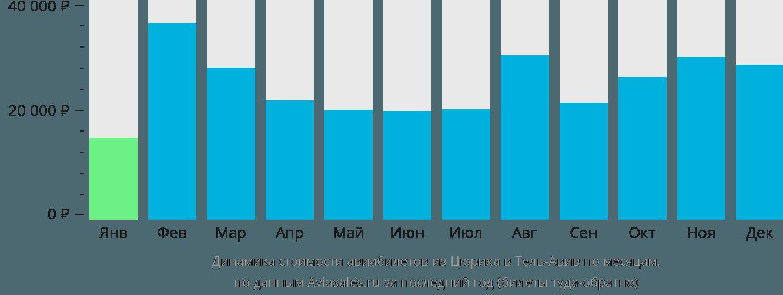 Динамика стоимости авиабилетов из Цюриха в Тель-Авив по месяцам