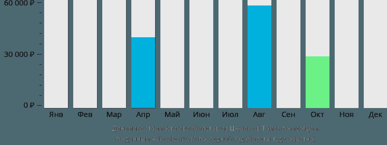 Динамика стоимости авиабилетов из Цюриха в Томск по месяцам