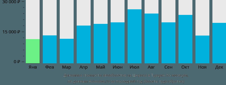 Динамика стоимости авиабилетов из Цюриха в Турцию по месяцам