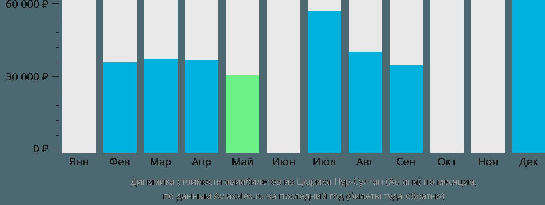 Динамика стоимости авиабилетов из Цюриха в Астану по месяцам