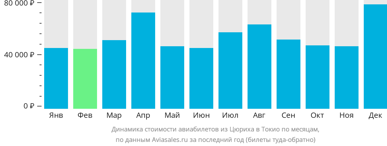 Динамика стоимости авиабилетов из Цюриха в Токио по месяцам