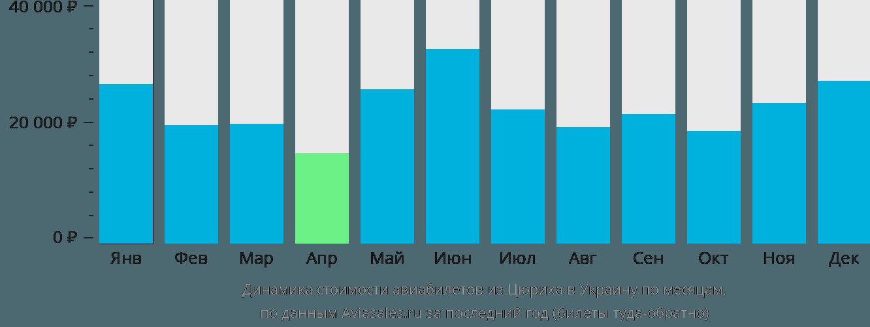 Динамика стоимости авиабилетов из Цюриха в Украину по месяцам