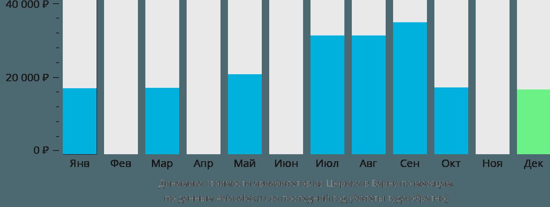 Динамика стоимости авиабилетов из Цюриха в Варну по месяцам