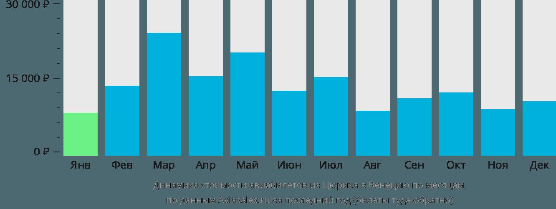 Динамика стоимости авиабилетов из Цюриха в Венецию по месяцам